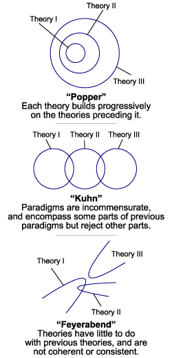 falsifiable scientific theories essay Kuhn's criticism of popper's account of the scientific  theories are only considered as scientific if they are falsifiable  kuhn's criticism of popper's.