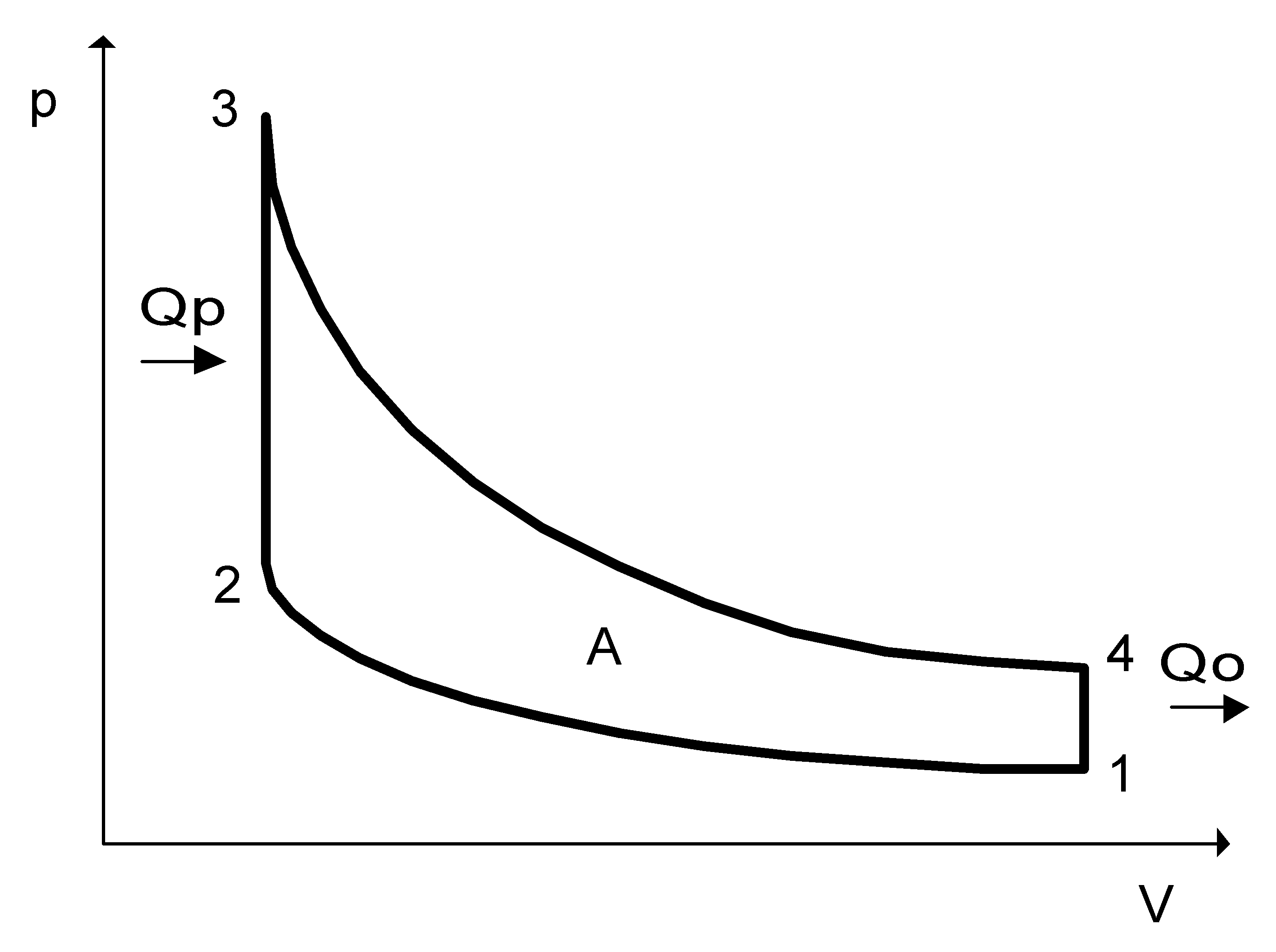 Otto cycle in p-V diagram.