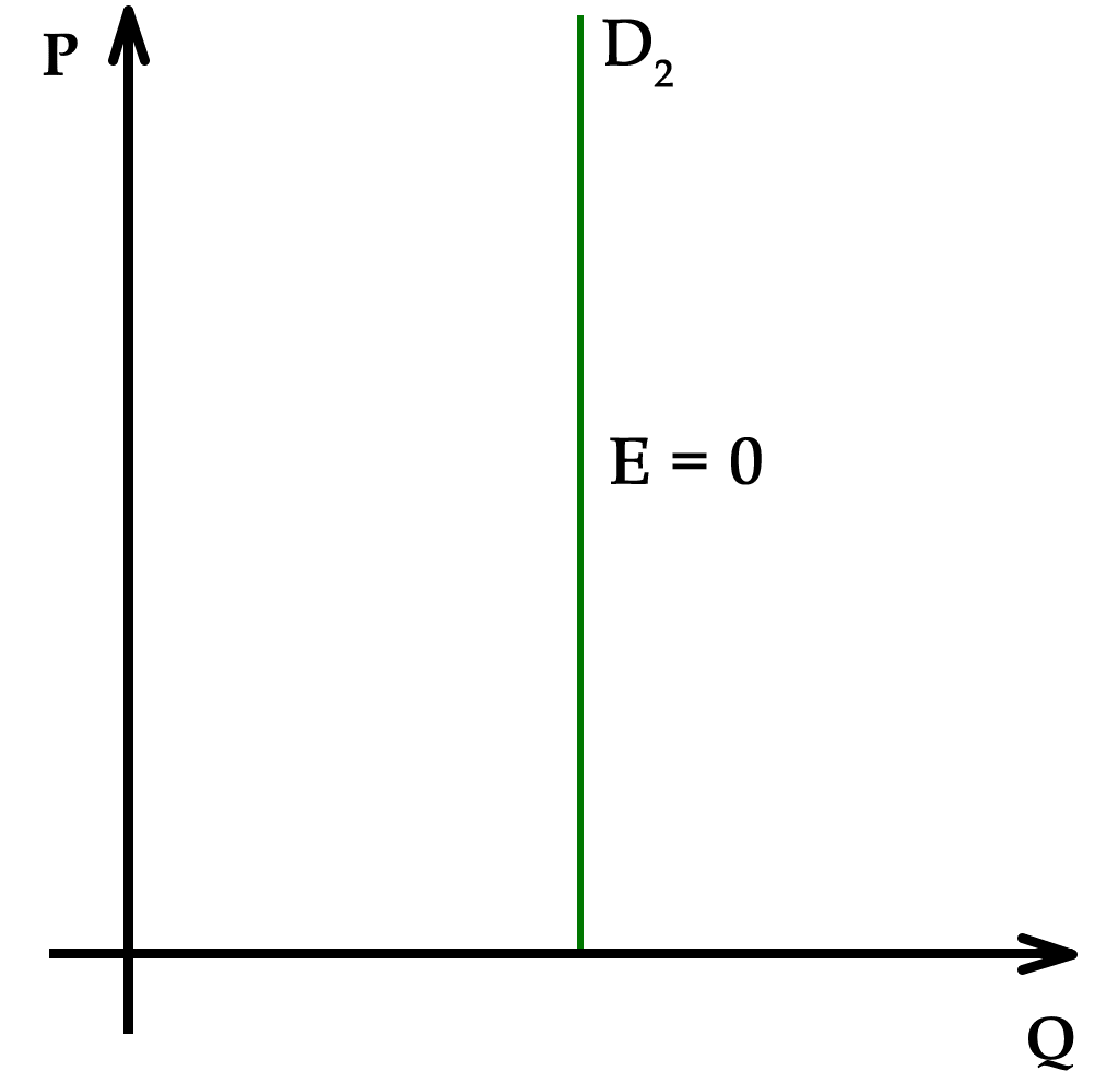 supply and demand simulation paper When we discuss the subject of economics, terms such as supply, demand, and equilibrium price are often mentioned it is also common to see graphs which co.