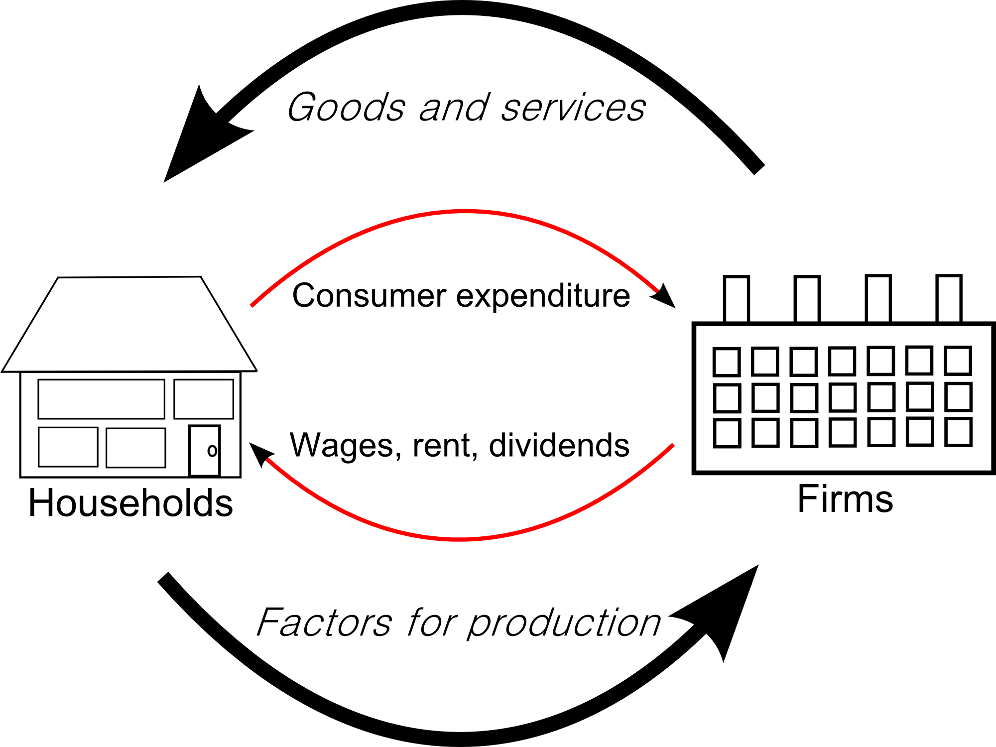 what are the main features of the five sector circular flow model  how is equilibrium achieved