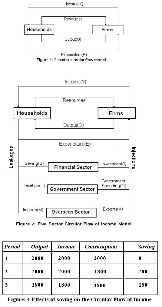 What are the main features of the five sector circular flow model circularflowofincome circularflowofincome circular flow ccuart Images