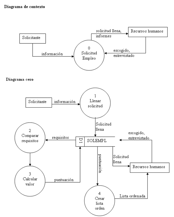 dfd thesis The design and implementation of human resource management website by accepted by the master thesis committee data flow diagram.