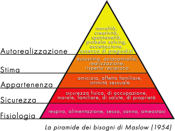 Ideas For Discursive Essays English Abraham Maslows Hierarchy Of Needs Italiano La Piramide Dei  Bisogni Di Abraham Maslow Classification Essays Topics also Look Before You Leap Essay Maslows Hierarchy Of Needs Within Lord Of The Flies Essay About  How To Write A Narrative Essay Introduction