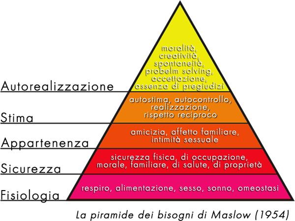 English A Ham Maslows Hierarchy Of Needs Italiano La Piramide Dei Bisogni Di A Ham Maslow