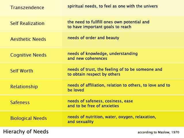 English Maslows Hierachy Of Needs