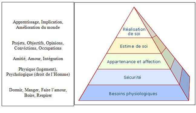 maslowís: hierarchy of needs essay Maslow hierarchy of needs essays: over 180,000 maslow hierarchy of needs  essays, maslow hierarchy of needs term papers, maslow hierarchy of needs.