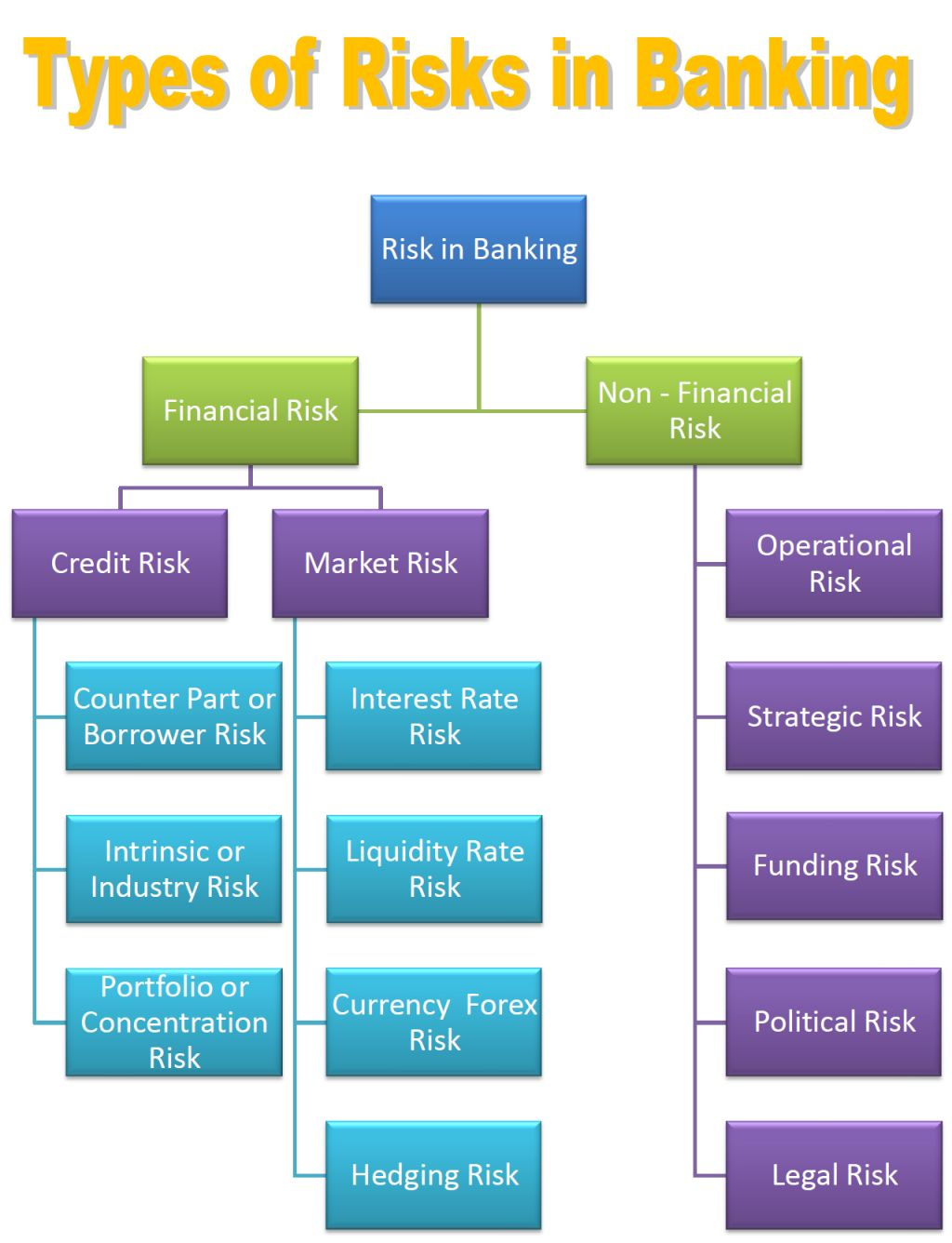 importance of operational risk in banks Since there is a close linkage of operational risk with other types of risks, it is very important for banks to first have a clear understanding of the concept of operational risk before designing the appropriate operational risk measurement and management framework.