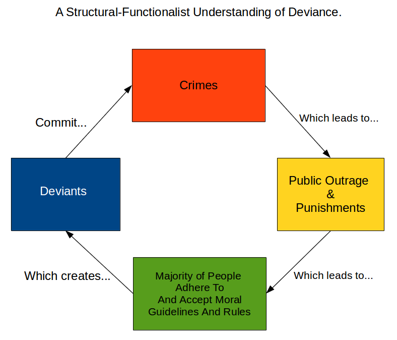 deviant acts that are not criminal examples