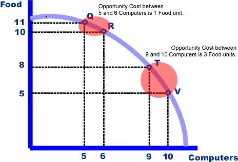 Using the PPC, explain the concepts of scarcity, choice and opportunity cost. [10]