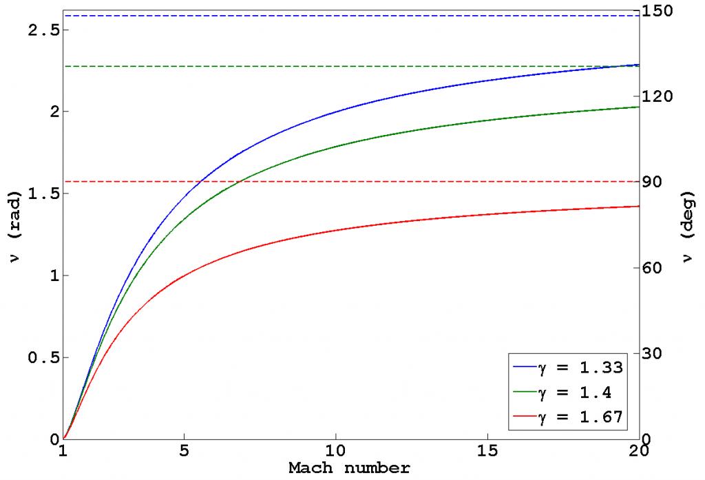 specific heat capacity of propanol