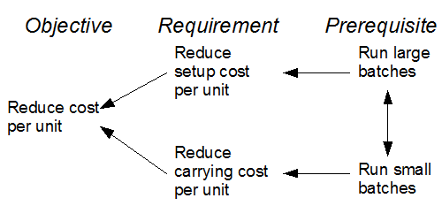 discuss economic order quantity model eoq and just time mo The economic order quantity to order each time reduce holding costs but increase order costs the eoq model finds the quantity that minimizes.