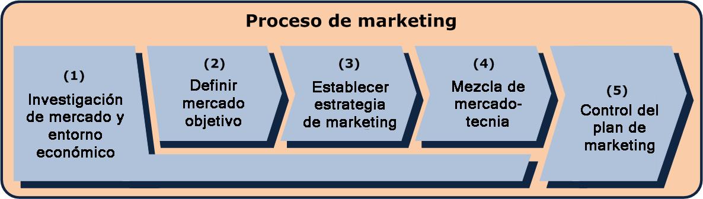 marketing de servicios essay