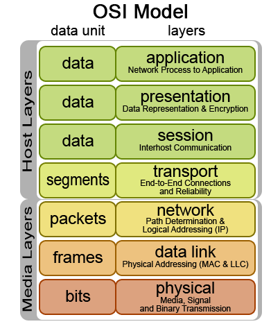 the osi model essay Other than that do your own homwework, because i'm not writing your essay for you i have my own to do by tomorrow morning  as in the osi model,.