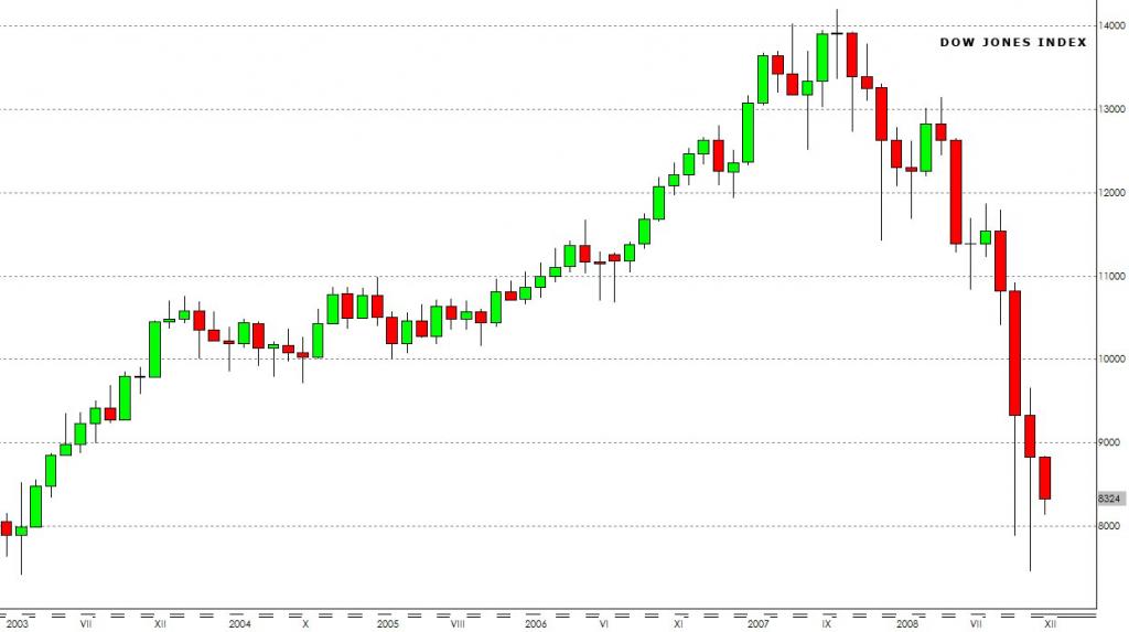 Stock market essay