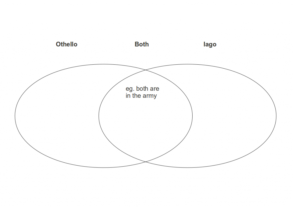 William Shakespeare: Othello Character Analysis