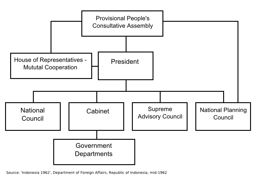 The Current Situation And Institutional Structure Of