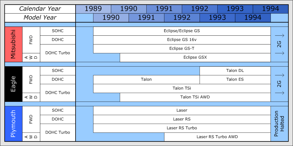 mitsubishi eclipse 1990 eagle talon wiring diagram wiring diagram data
