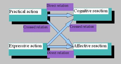 definition of communication essay From the above definition, we can identify the following elements of communication: 1 communication is a two way process it involves a sender and a receiver.