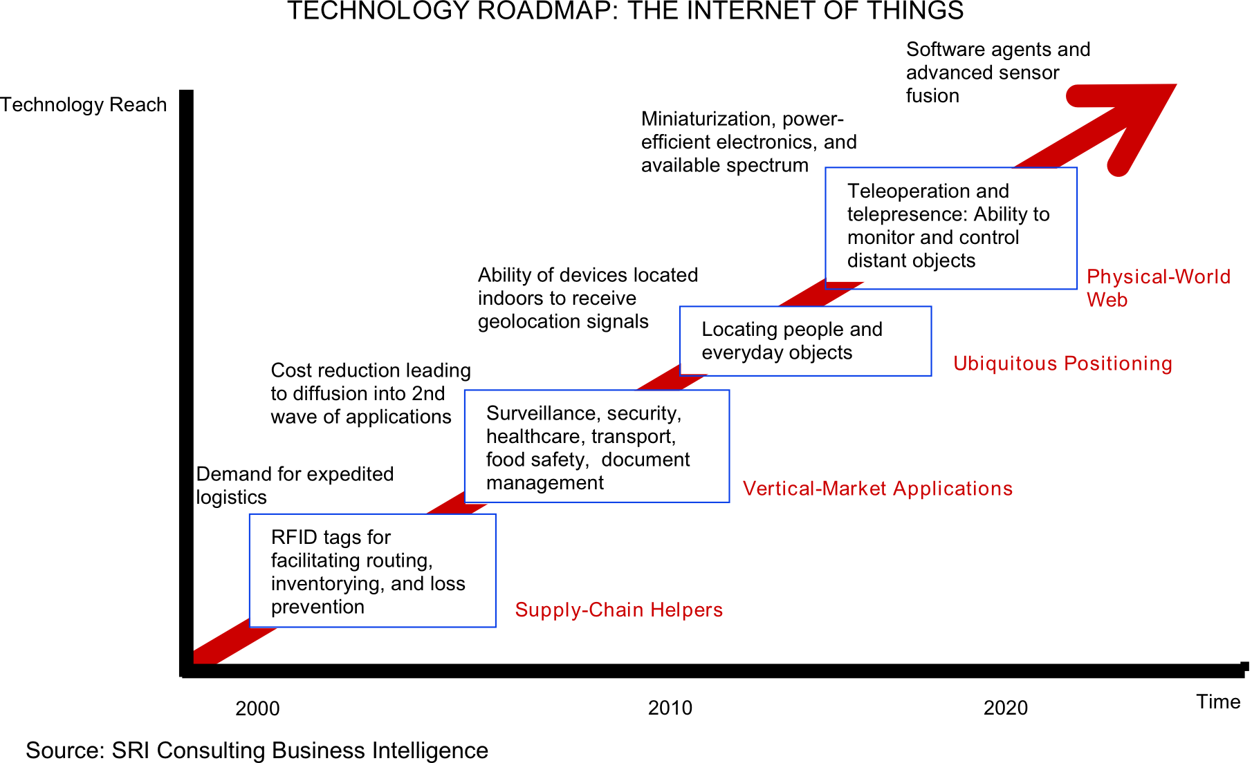 http://www.writework.com/uploads/11/119683/english-technology-roadmap-internet-things.png