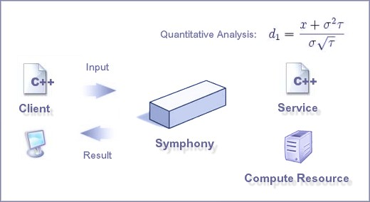 Importance of chemical analysis in day to day life writework diagram showing symphony application performing quantitative analysis ccuart Image collections
