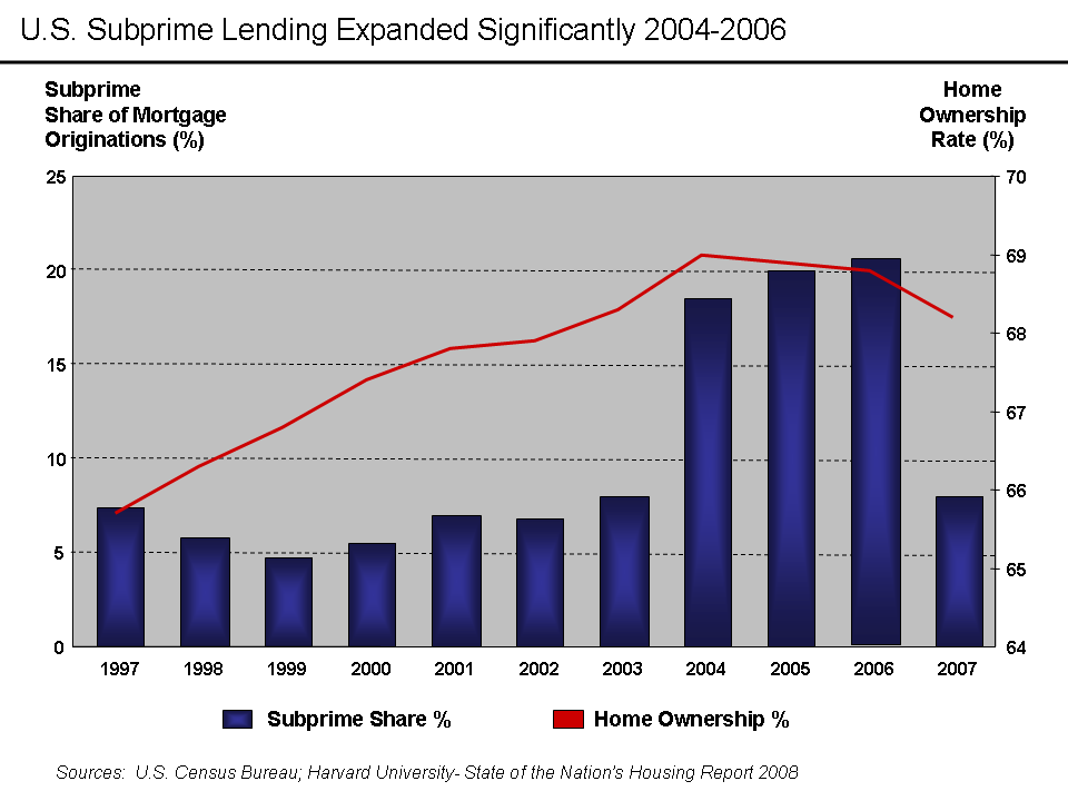 overview of the us subprime market essay The cdo market (secured mainly with subprime debt) ballooned to more than $600 billion in issuance during 2006 alone both in the united states and around the world.