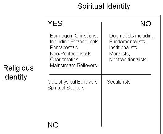 an essay on religion versus spirituality About what is meant by such terms as religion and spirituality both spirituality   of this paper is to examine religion and spirituality at a basic level by describing.