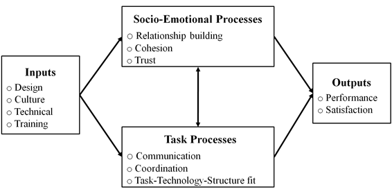 Managing domestic and international virtual teams writework english diagram of the focus of virtual team research powell piccoli and ives ccuart Images