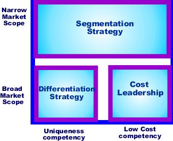 a research on generic strategies and segmentation strategies in business Types of strategies marketing strategies may differ depending on the unique situation of the individual business however there are a number of ways of categorizing some generic strategies.