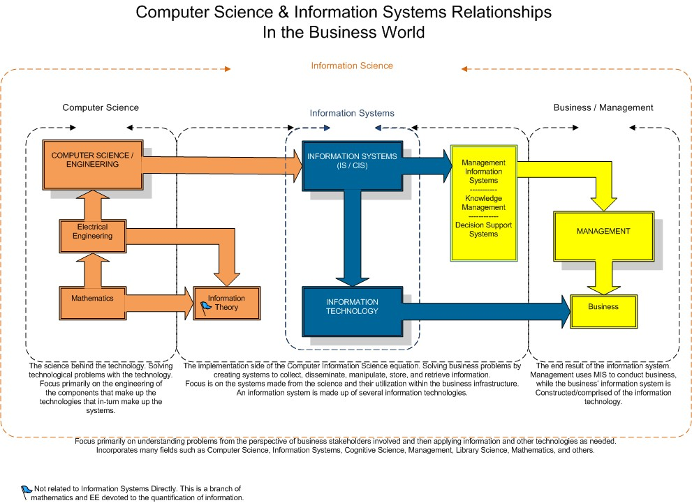 end user information system management essay Information systems in supply chain integration and management  business processes from end user through original  journal of management information systems 1.