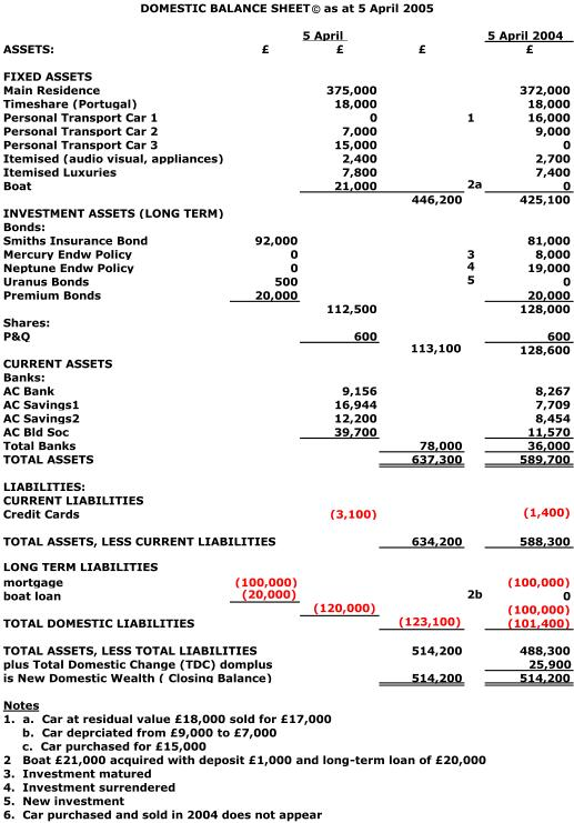Balance Sheet Writework