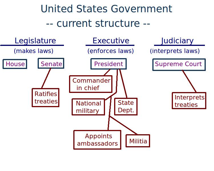 essay on the three us government branches