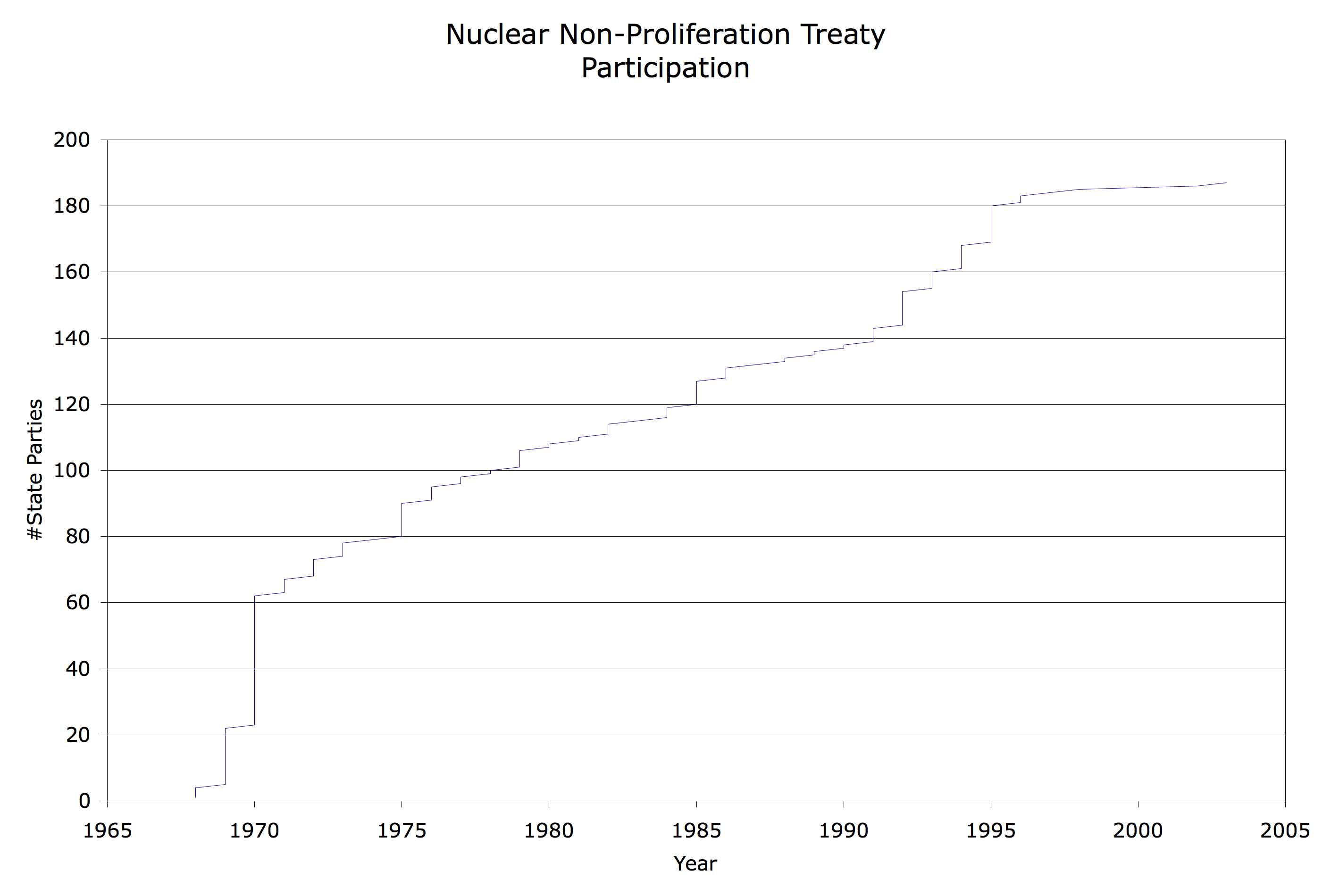nuclear non-proliferation treaty essay The 1987 intermediate-range nuclear forces treaty removed a whole category of nuclear non-proliferation measures are not confined to the adelphi papers.