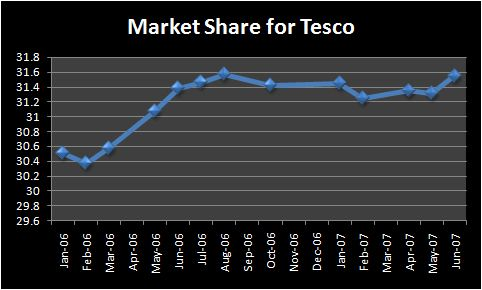 the grocery retailer tesco essay Tesco is biggest supermarket chain in the uk it has more than  this is not an  example of the work written by our professional essay writers.