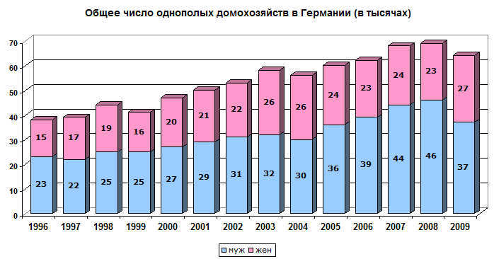 статистика геев количество партнеров