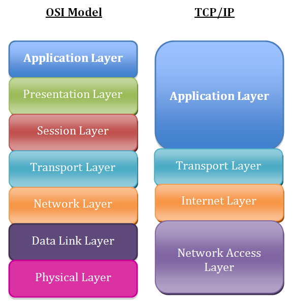 transport layer security essay Ib computer science extended essay will modern-day cryptographic measures and encryption methods be rendered useless by the the transport layer security (tls.
