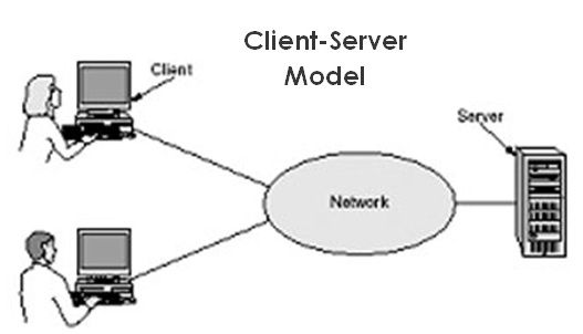The Importance Of The Client Server Computing In