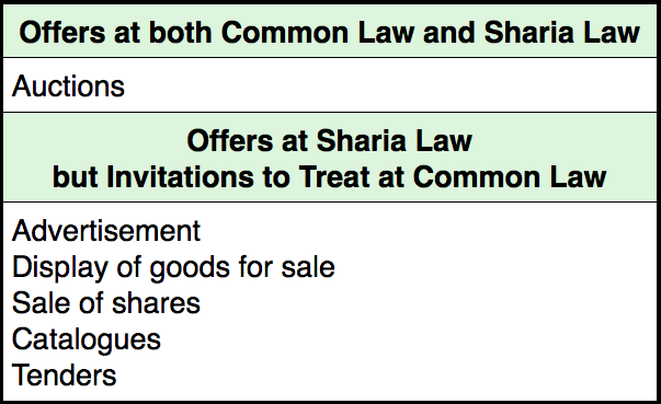 the difference between an offer and an invitation to treat I need the definition of an offer and the difference between an offer and an invitation to treat.