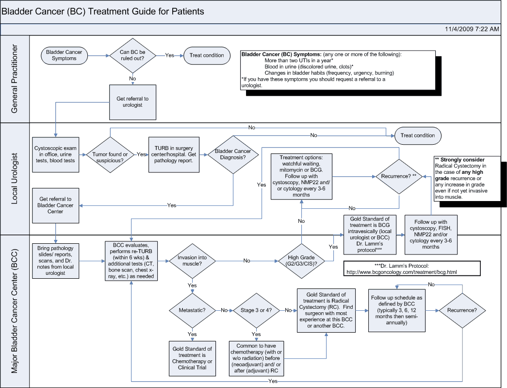 Transitional cell carcinoma of the bladder causes treatment english bladder cancer treatment flowchart geenschuldenfo Choice Image