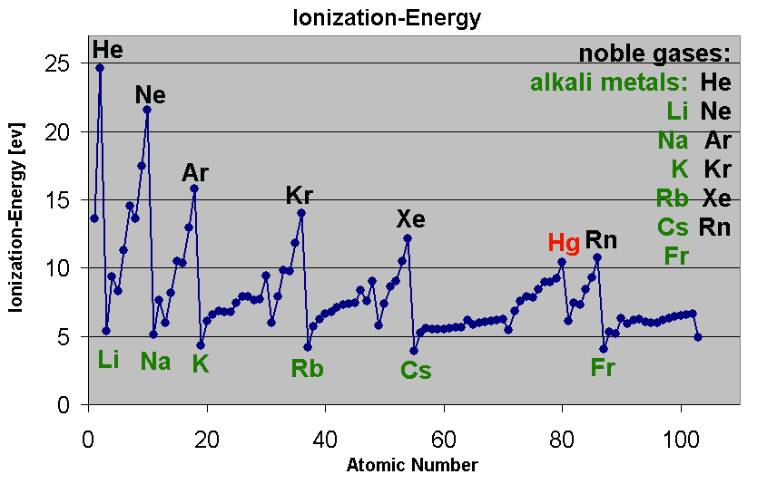 formal lab report rates reaction alkali metals and alkalin The effects of alkaline ph on oral mucosa have not been systematically studied   food and water intake, suggesting a systemic response to the alkaline  treatment  rats were housed in solid-polycarbonate bottom metal wire cages  with alderwood  in groups 1, 2 and 3, the experiment was started when the rats  were 12.