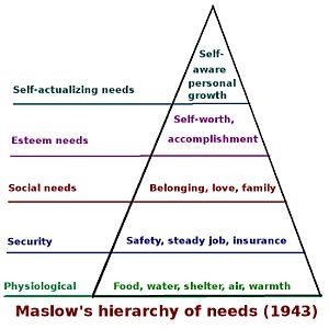 Maslow's Hierarchy of Needs and Implications in Life