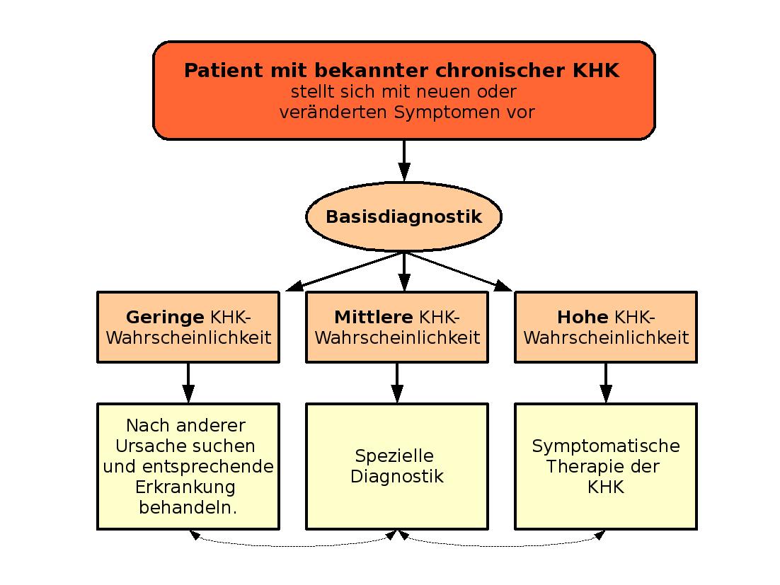 smoking is the major factor of chd development in the world and deutsch algorithmus bei bekannter chronischer koronarer herzerkrankung bei hausaumlrztlicher versorgung