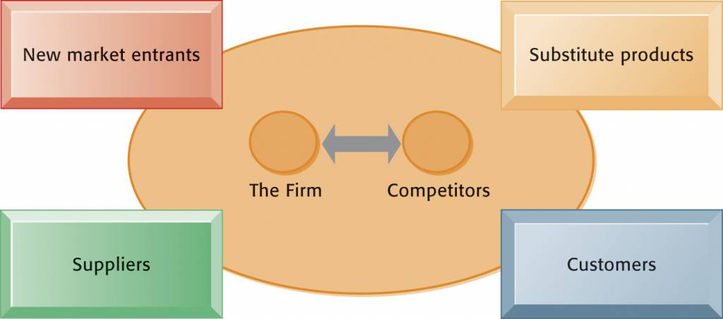 competitive advantage of store design and customer The advantage gained by this type of strategy is that it allows the business to further distance itself from its competition by, in some sense, maintaining a competitive advantage it has gained.