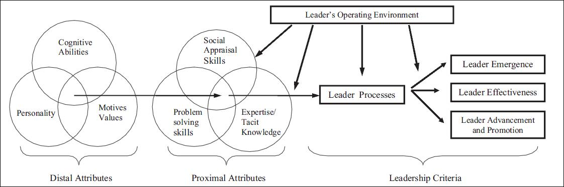 work teams three models of effectiveness essay Working in teams is essential in this  this essay will examine the three  understand theories of teams and team working the question asks you about 'models of.