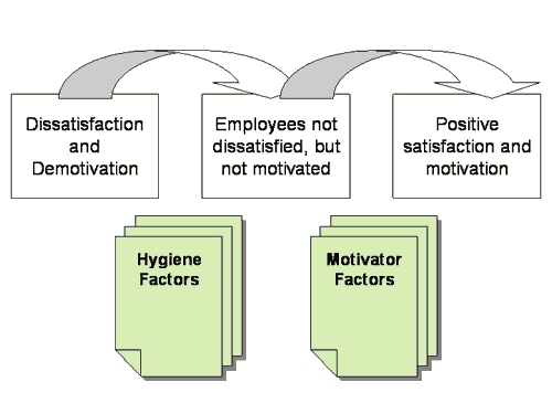 timeline of motivation theories
