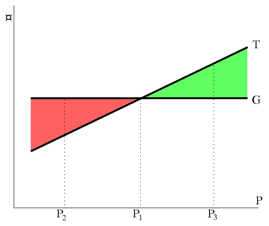 eco360 fiscal policy simulation essay Definition the is-lm (investment saving – liquidity preference money supply) model is a macroeconomic model that graphically represents two intersecting curves.