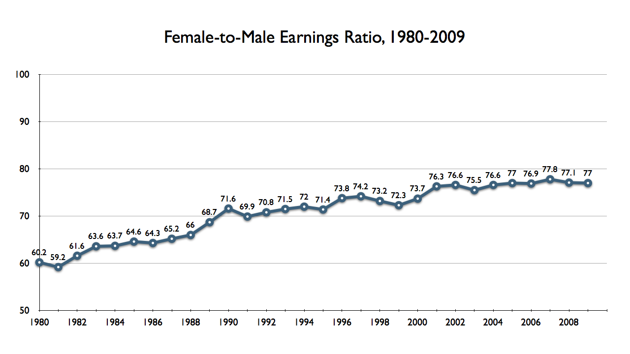 gap in pay due to gender  english female to male earnings ratio median yearly earnings among full