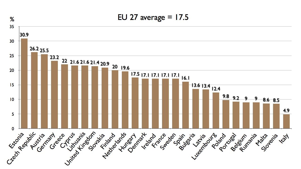 gap in pay due to gender writework english gender pay gap in the 27 states of the eu according to eurostat 2008