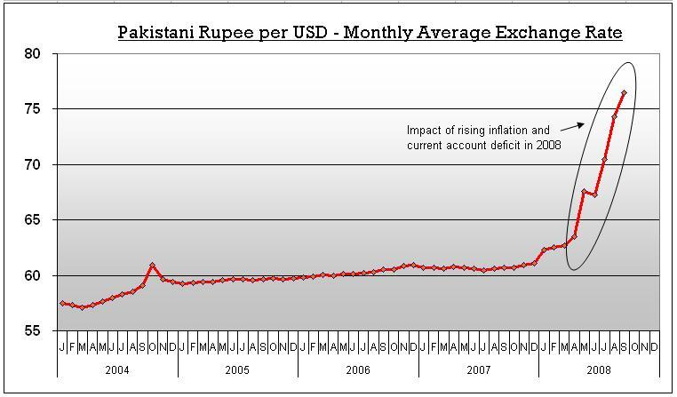 AUD to PKR Rate - 1 Australian Dollar to Pakistani Rupees Exchange Rates Today