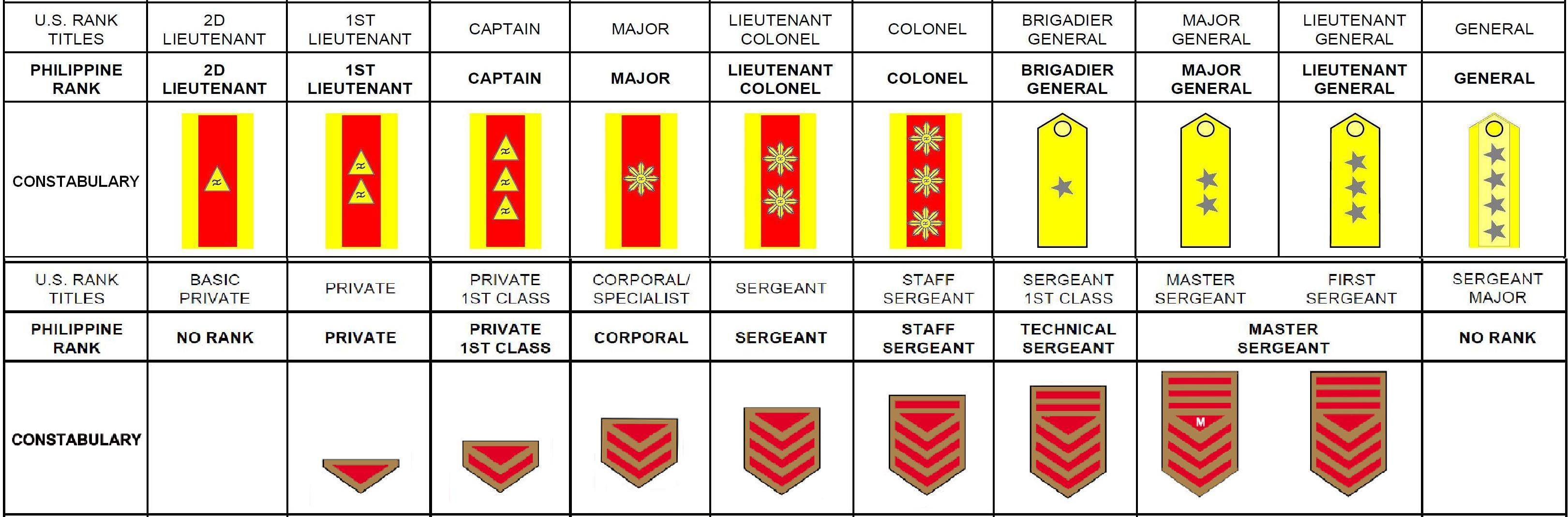 Army rank structure enlisted and officer dating 3