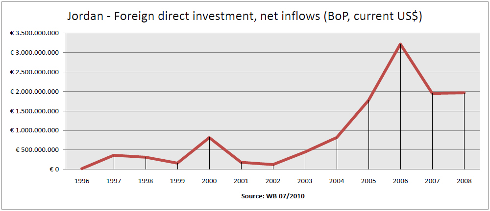 the competitiveness of malaysia in attracting fdi Performance in attracting fdi relative to both earlier decades and the rest of the   improve malaysia's competitiveness as a foreign investment destination and.